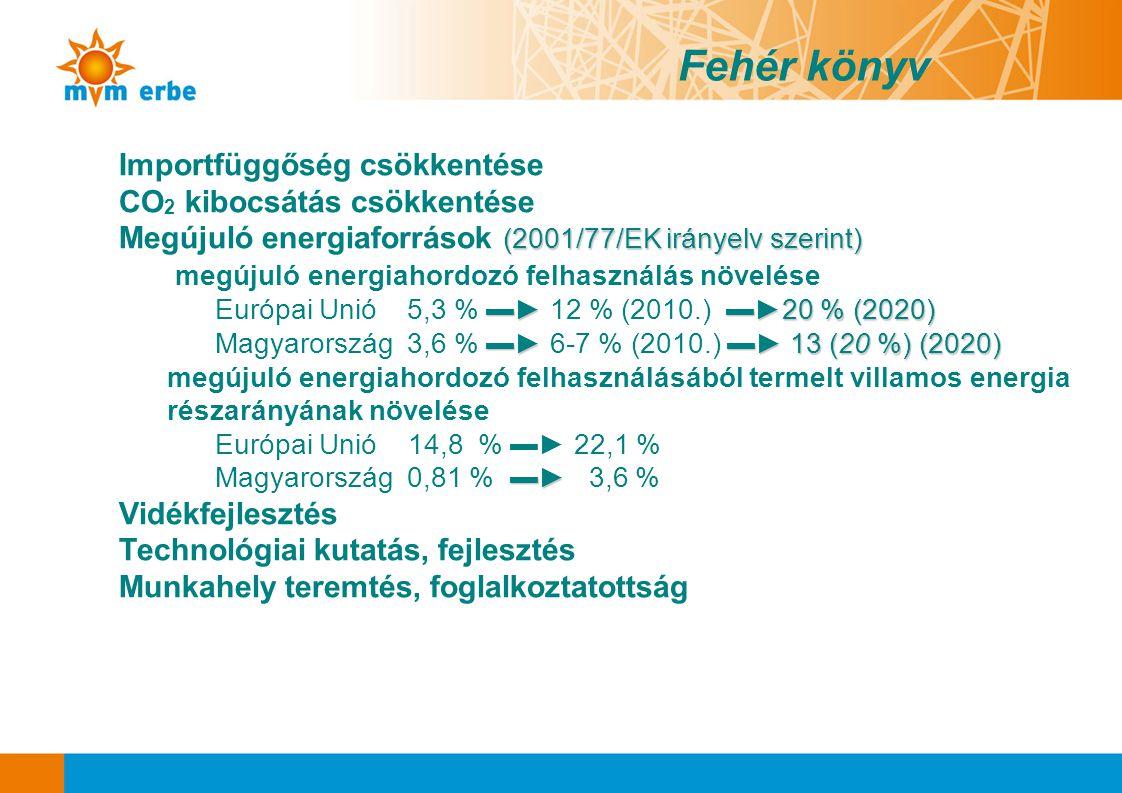 Fehér könyv Importfüggőség csökkentése CO2 kibocsátás csökkentése