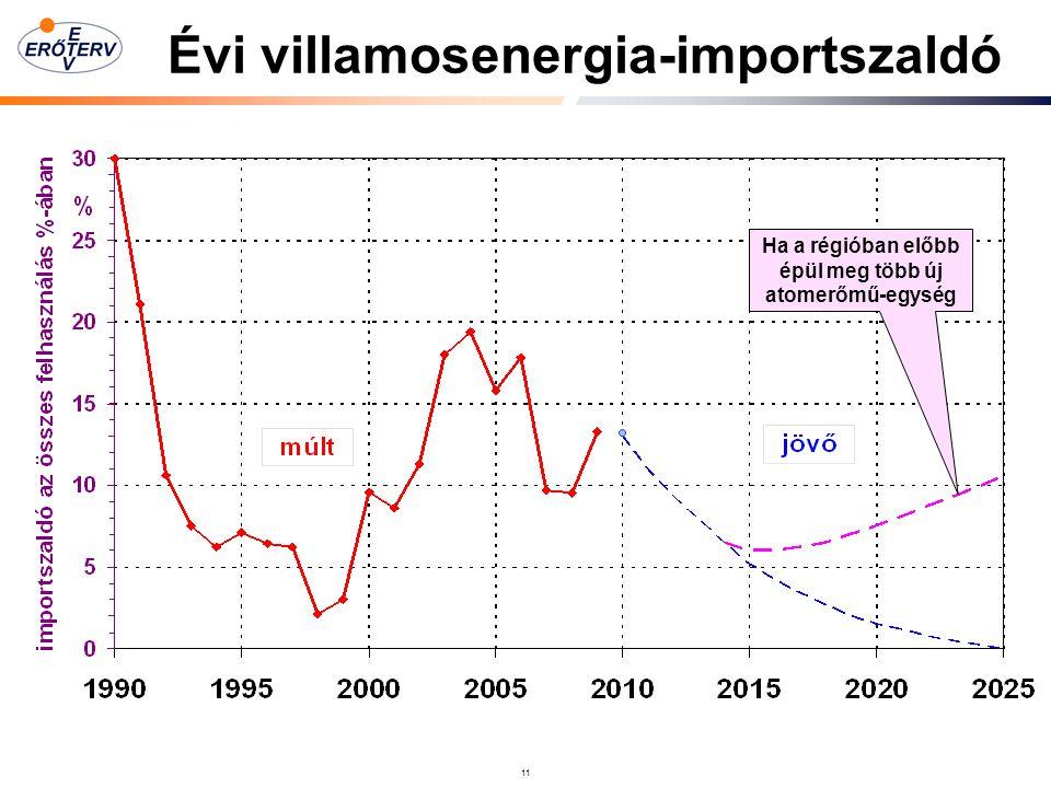 Évi villamosenergia-importszaldó