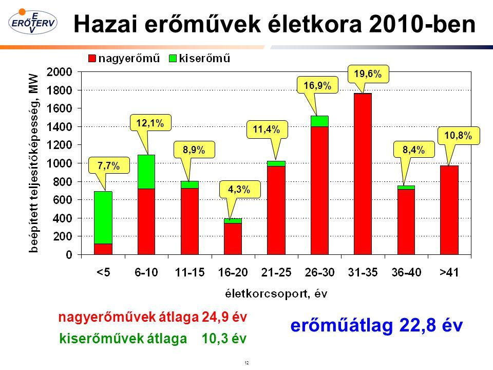Hazai erőművek életkora 2010-ben