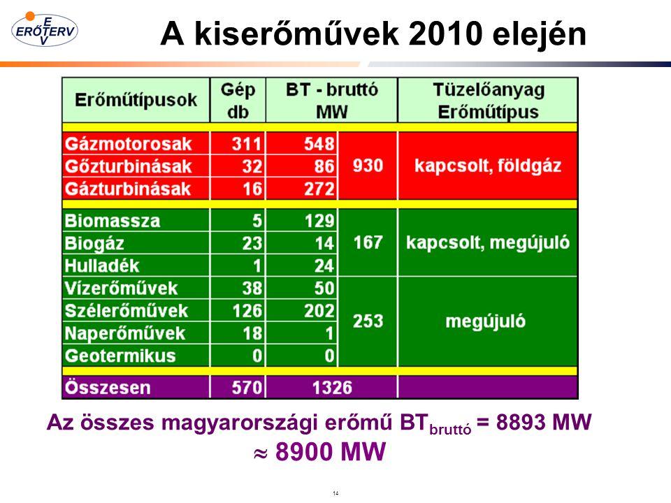 Az összes magyarországi erőmű BTbruttó = 8893 MW  8900 MW