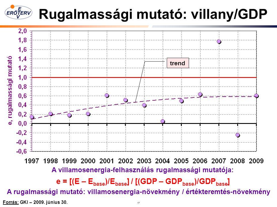 Rugalmassági mutató: villany/GDP