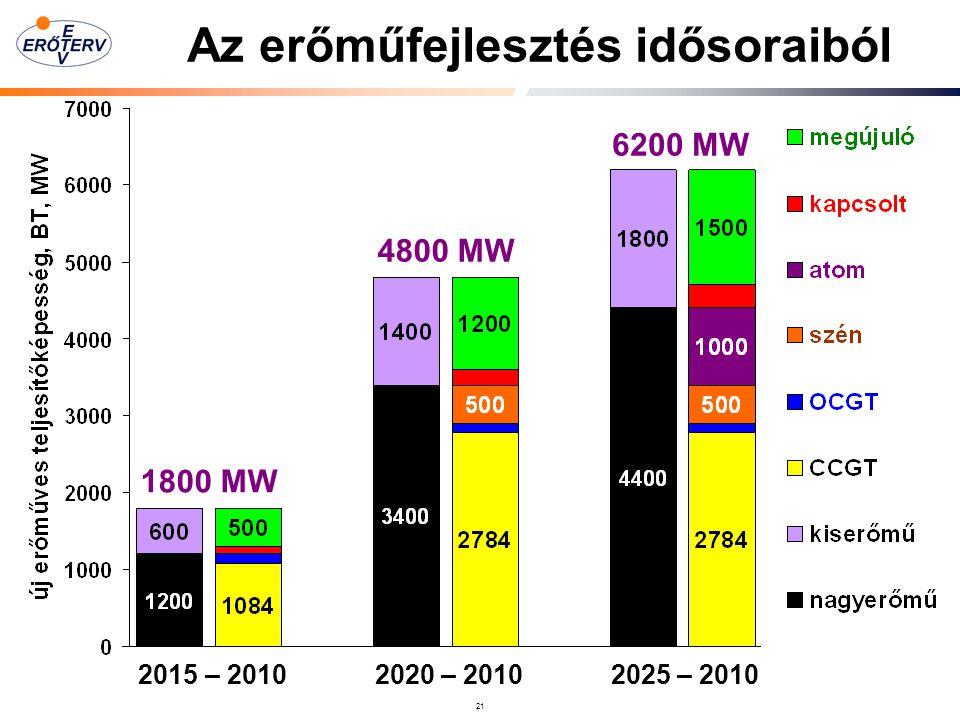Az erőműfejlesztés idősoraiból