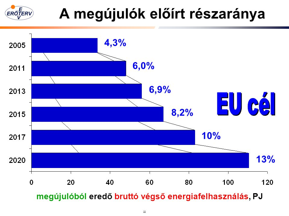 A megújulók előírt részaránya