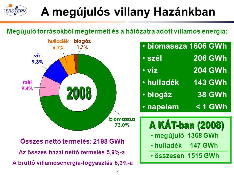 A megújulós villany Hazánkban
