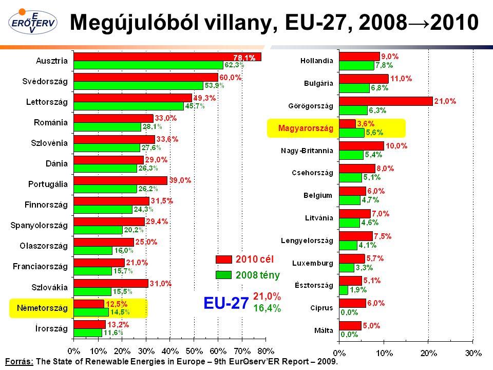 Megújulóból villany, EU-27, 2008→2010
