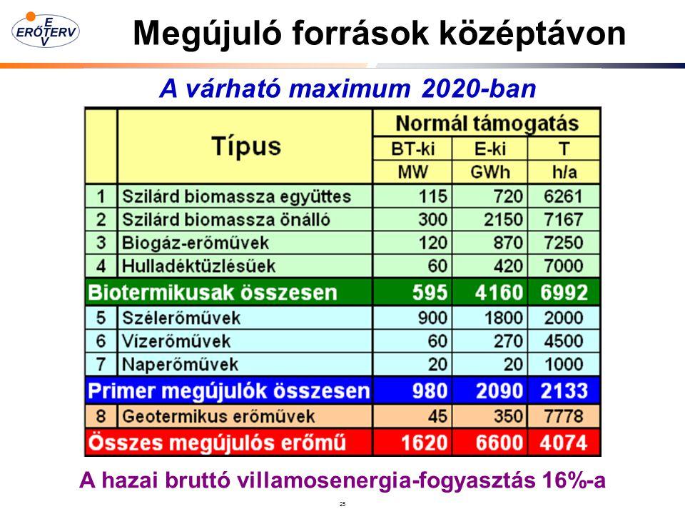 Megújuló források középtávon