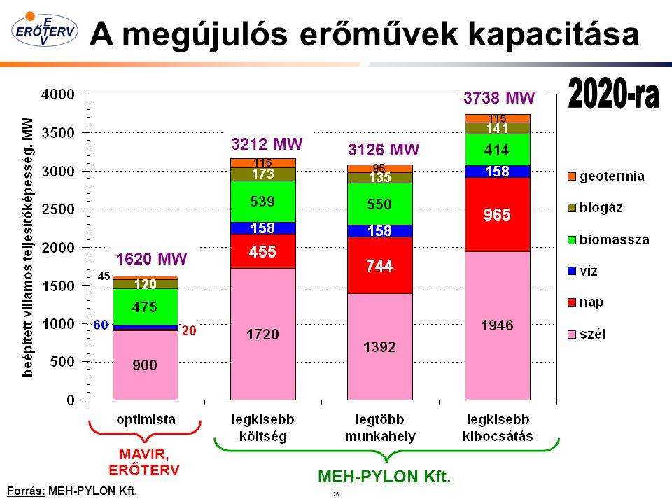 A megújulós erőművek kapacitása