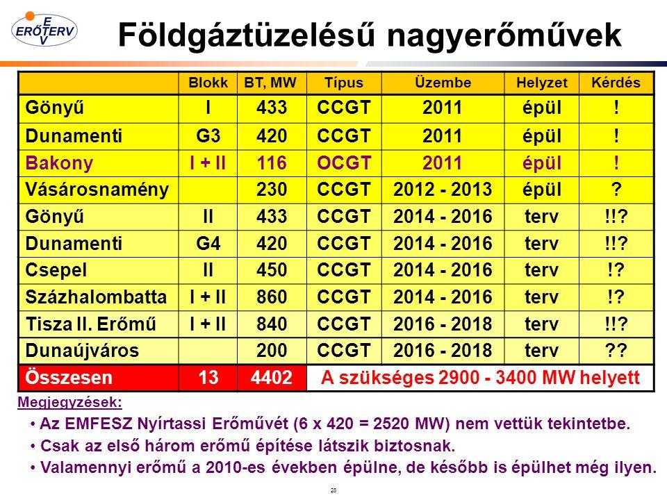Földgáztüzelésű nagyerőművek A szükséges 2900 - 3400 MW helyett