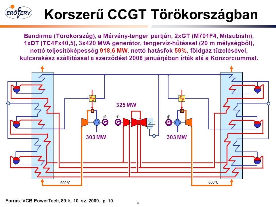 Korszerű CCGT Törökországban