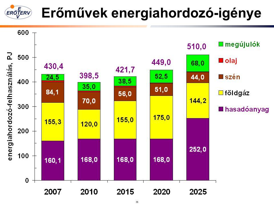 Erőművek energiahordozó-igénye