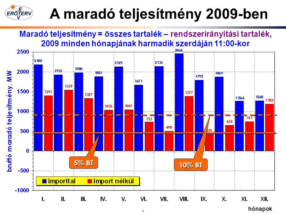 A maradó teljesítmény 2009-ben