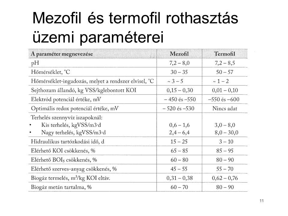Mezofil és termofil rothasztás üzemi paraméterei