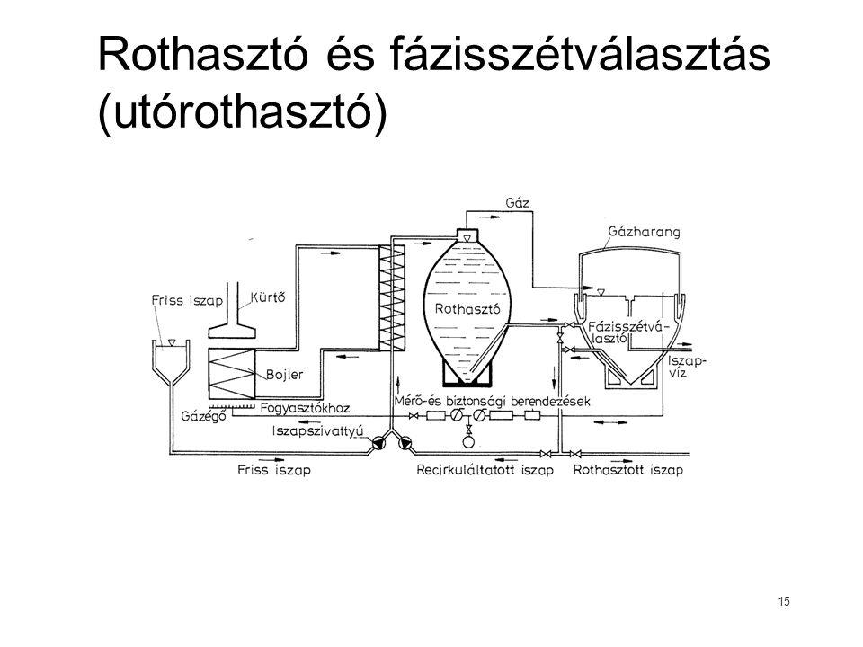 Rothasztó és fázisszétválasztás (utórothasztó)