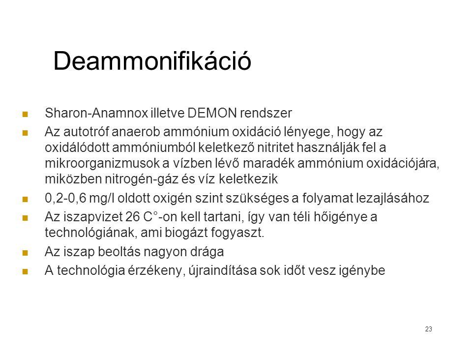Deammonifikáció Sharon-Anamnox illetve DEMON rendszer