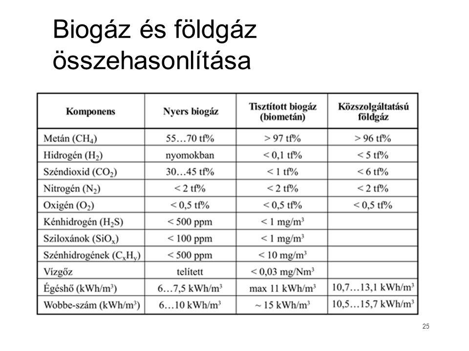 Biogáz és földgáz összehasonlítása