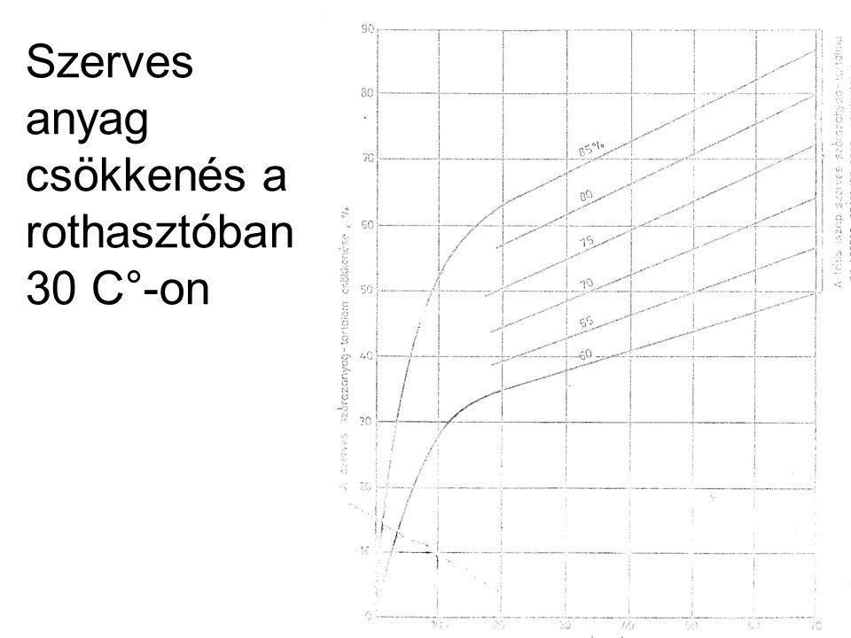 Szerves anyag csökkenés a rothasztóban 30 C°-on
