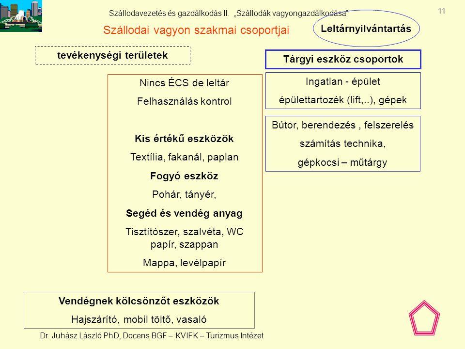Szállodai vagyon szakmai csoportjai