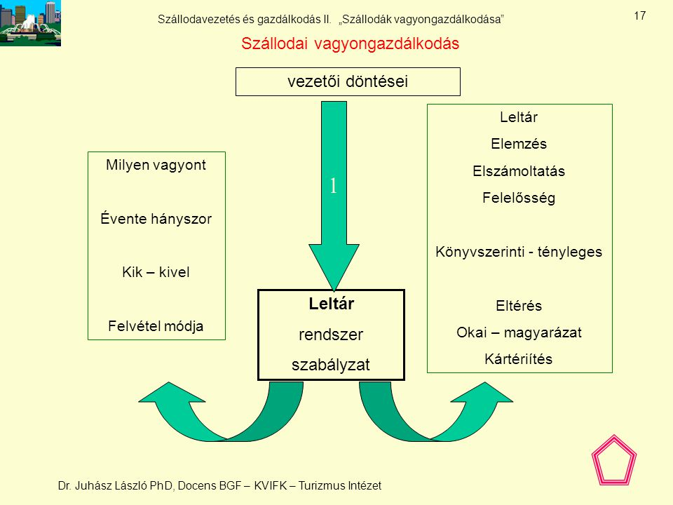 1 Szállodai vagyongazdálkodás vezetői döntései Leltár rendszer