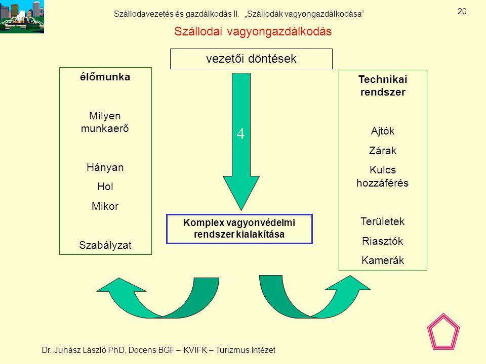 Komplex vagyonvédelmi rendszer kialakítása