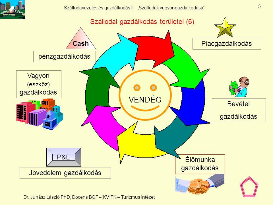 VENDÉG Szállodai gazdálkodás területei (6) Cash Piacgazdálkodás