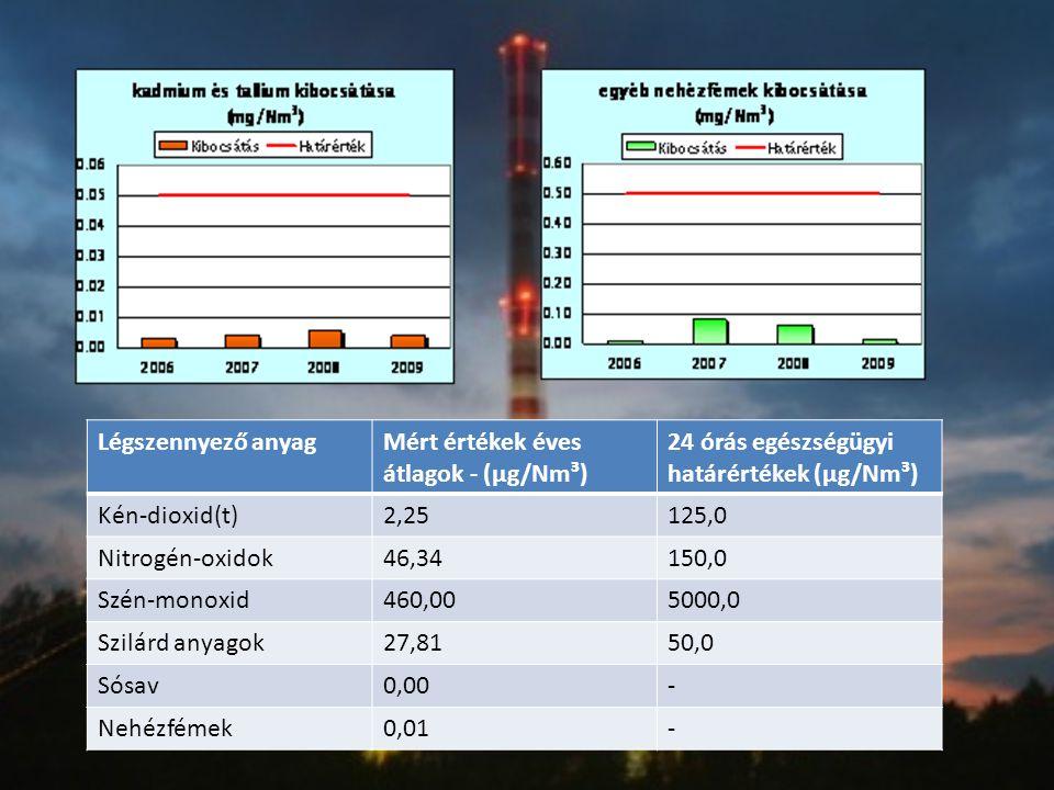 Légszennyező anyag Mért értékek éves átlagok - (μg/Nm³) 24 órás egészségügyi határértékek (μg/Nm³)