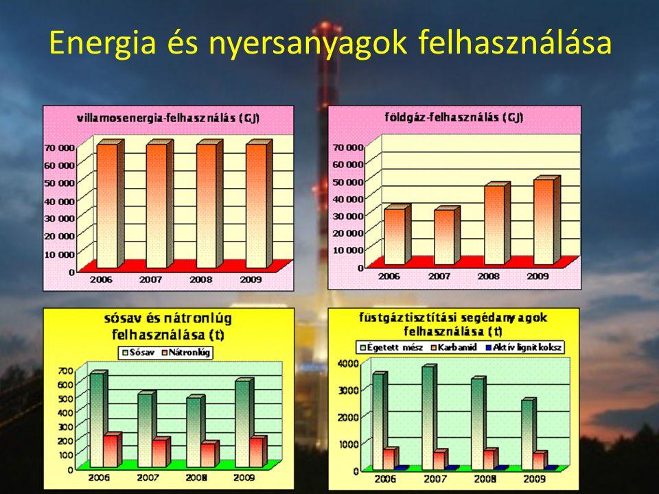 Energia és nyersanyagok felhasználása