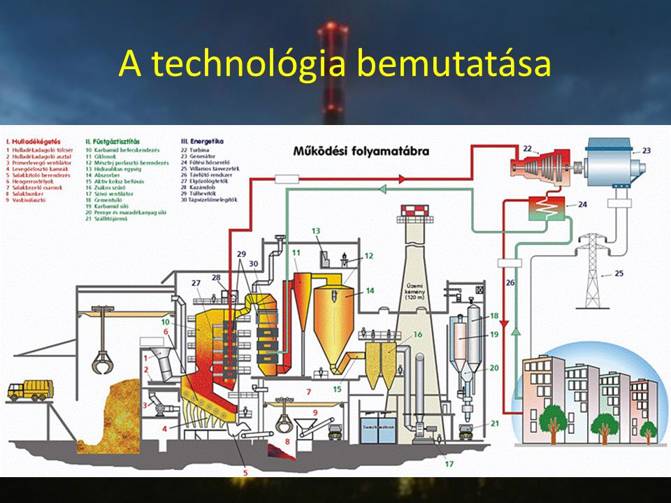 A technológia bemutatása