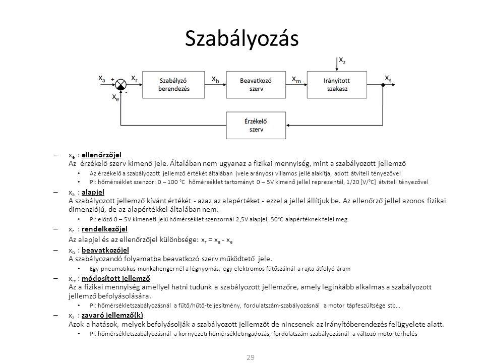 Szabályozás xe : ellenőrzőjel Az érzékelő szerv kimenő jele. Általában nem ugyanaz a fizikai mennyiség, mint a szabályozott jellemző.