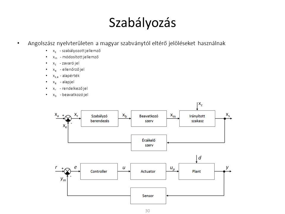 Szabályozás Angolszász nyelvterületen a magyar szabványtól eltérő jelöléseket használnak.