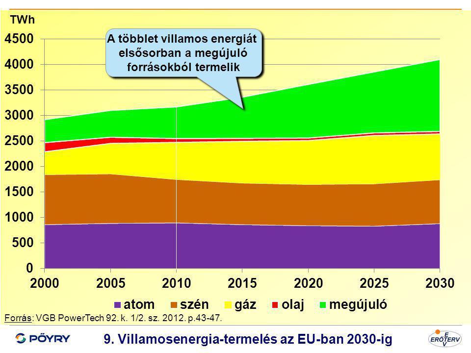 9. Villamosenergia-termelés az EU-ban 2030-ig