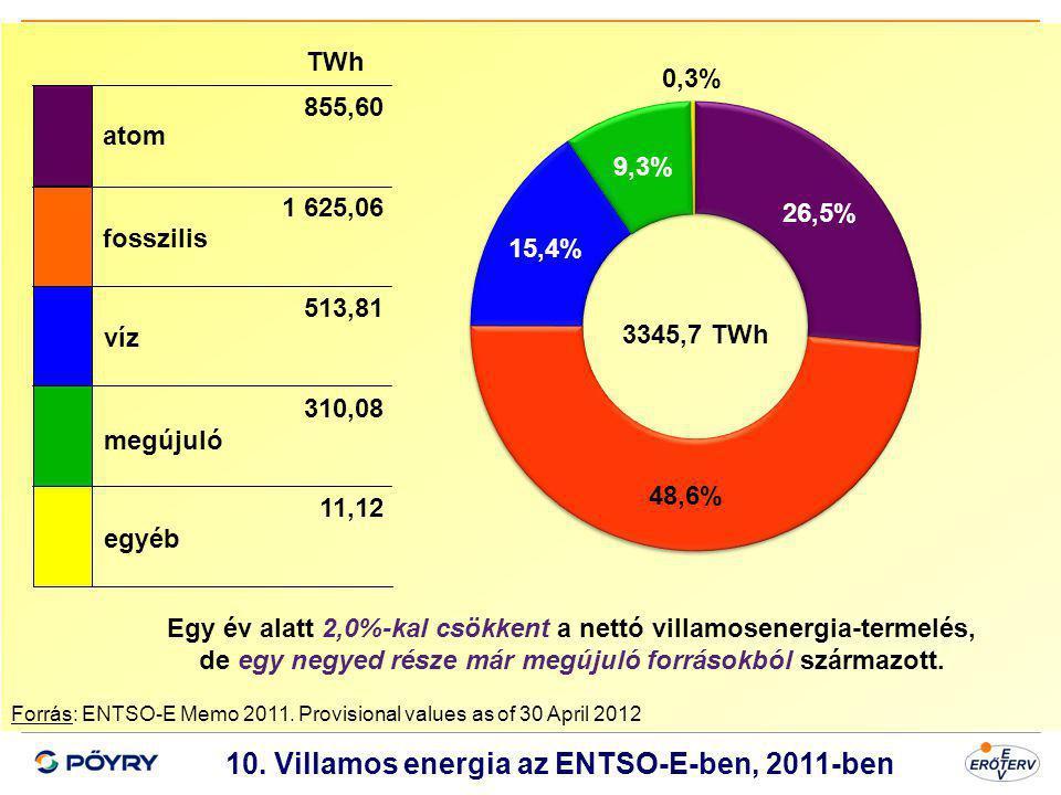 10. Villamos energia az ENTSO-E-ben, 2011-ben