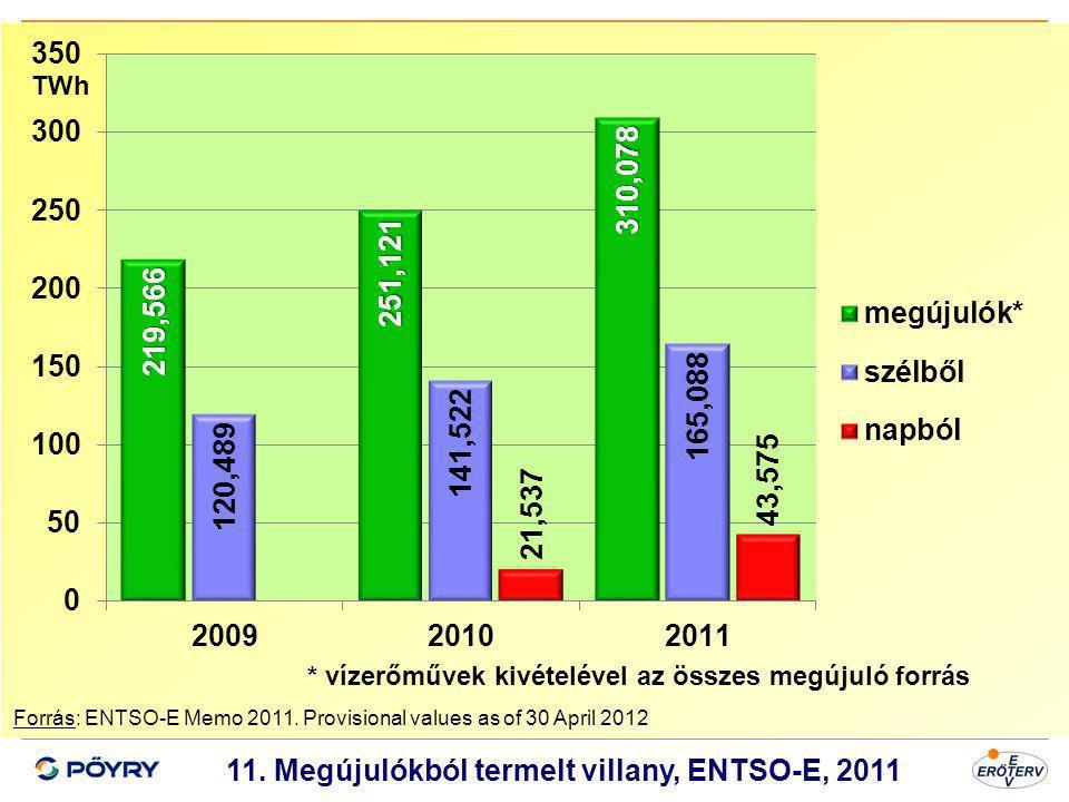 11. Megújulókból termelt villany, ENTSO-E, 2011