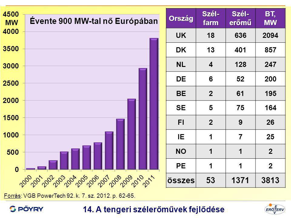 14. A tengeri szélerőművek fejlődése
