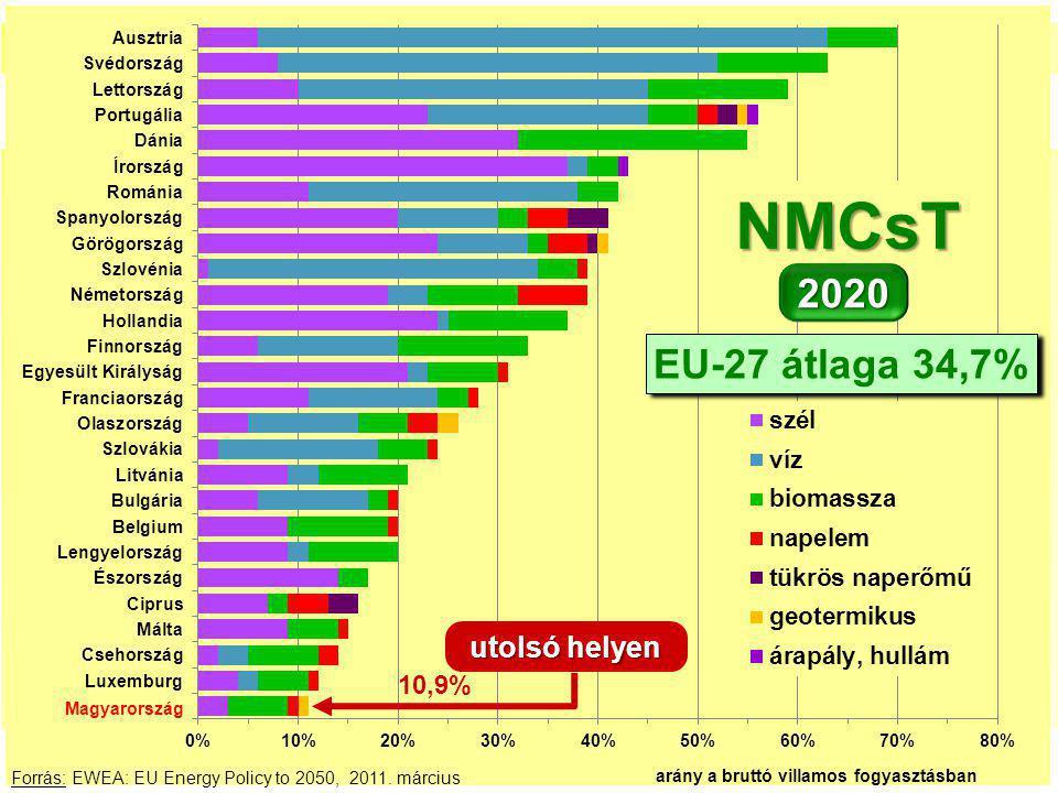 27. Az importszaldó-arány havi változása