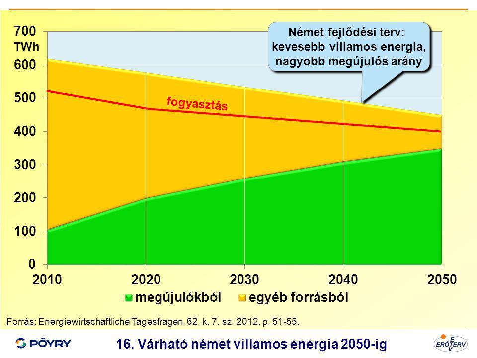 16. Várható német villamos energia 2050-ig