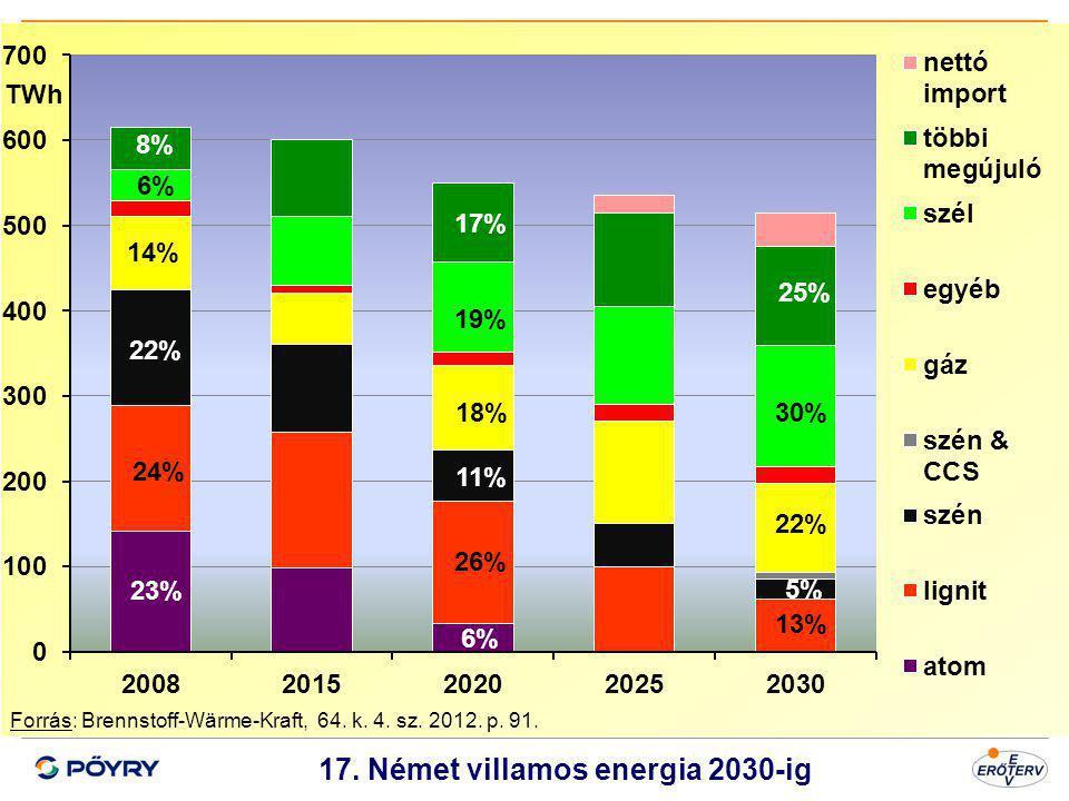 17. Német villamos energia 2030-ig