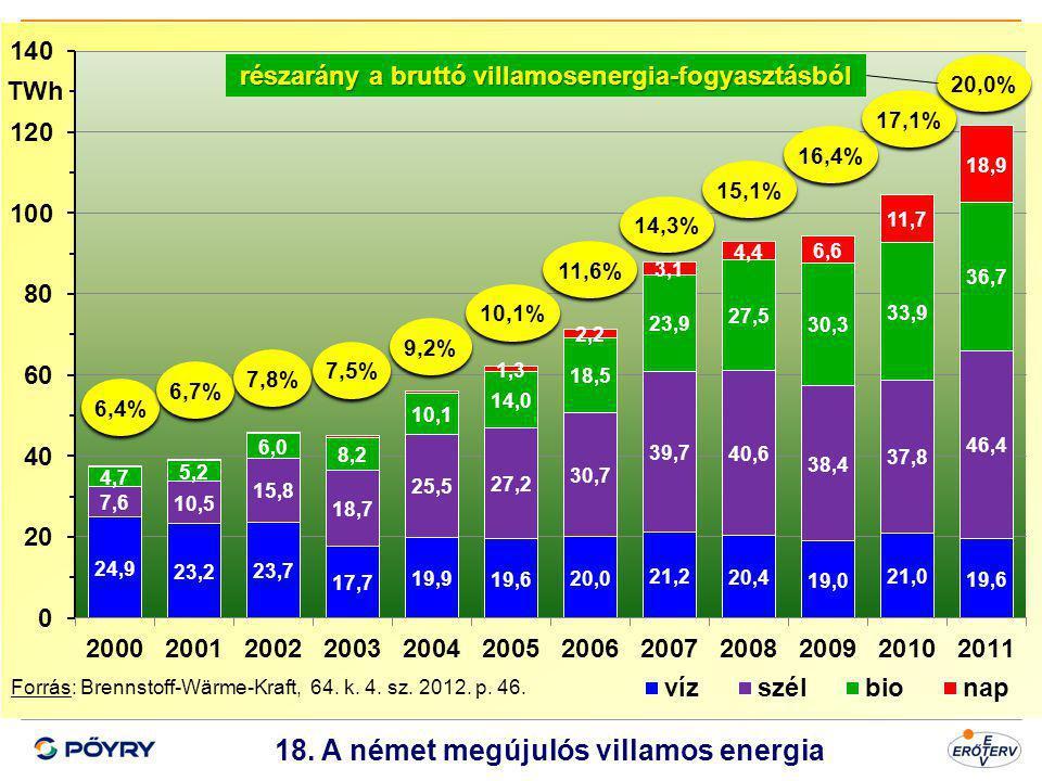 18. A német megújulós villamos energia