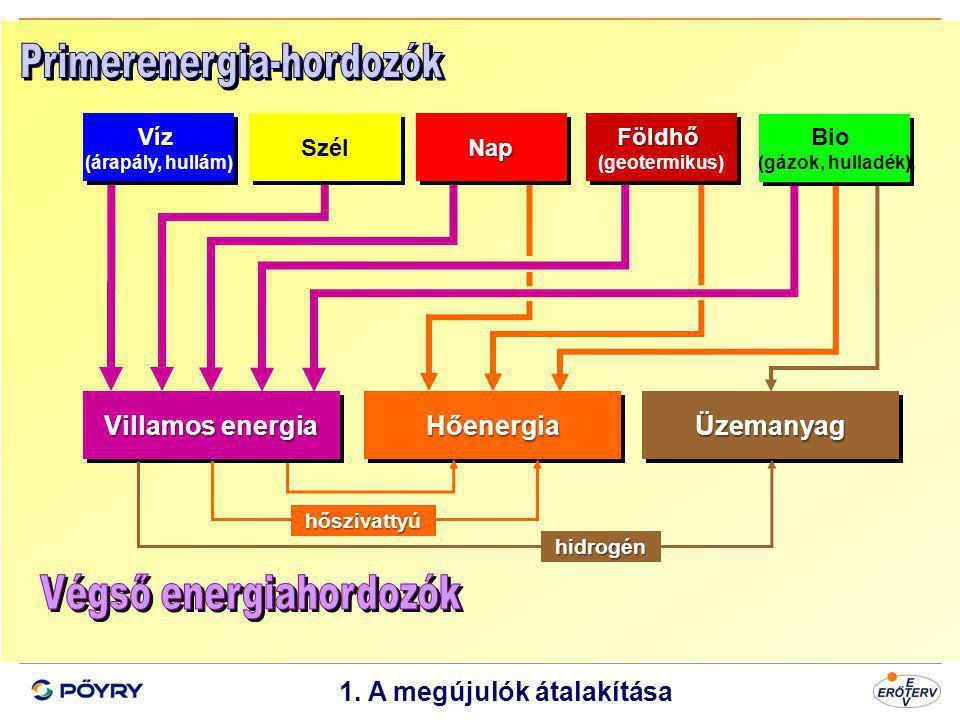 Villamos energia Hőenergia Üzemanyag 1. A megújulók átalakítása