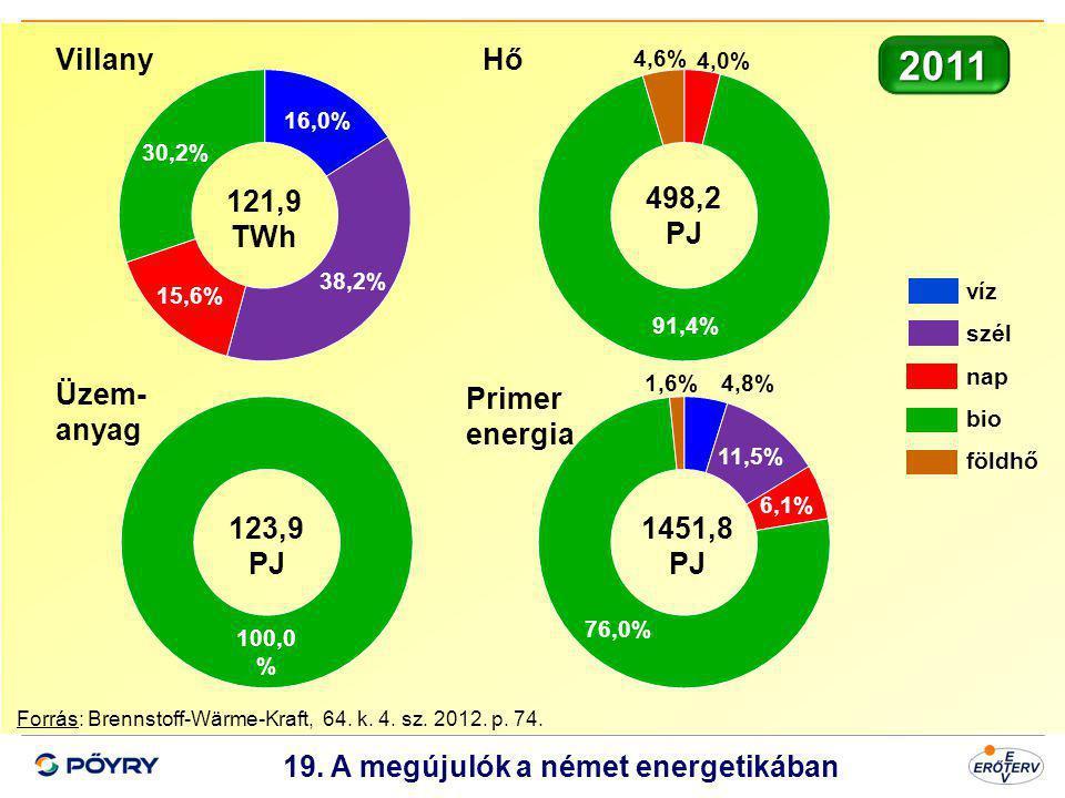 19. A megújulók a német energetikában