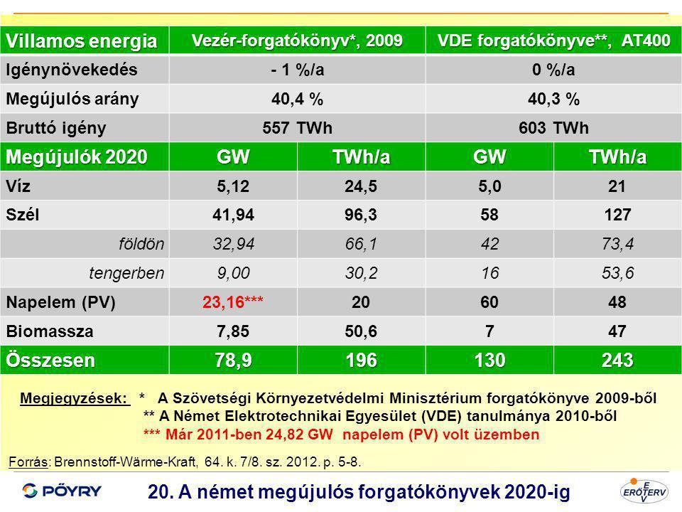GW TWh/a 78,9 196 130 243 20. A német megújulós forgatókönyvek 2020-ig