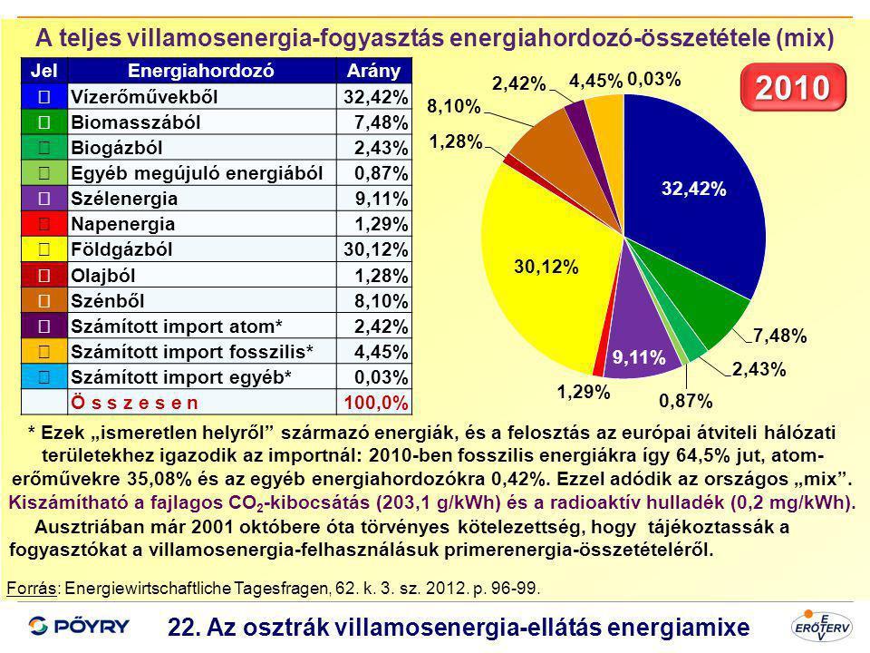 A teljes villamosenergia-fogyasztás energiahordozó-összetétele (mix)