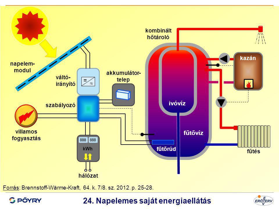 24. Napelemes saját energiaellátás