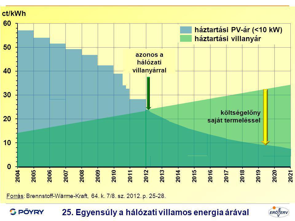 25. Egyensúly a hálózati villamos energia árával