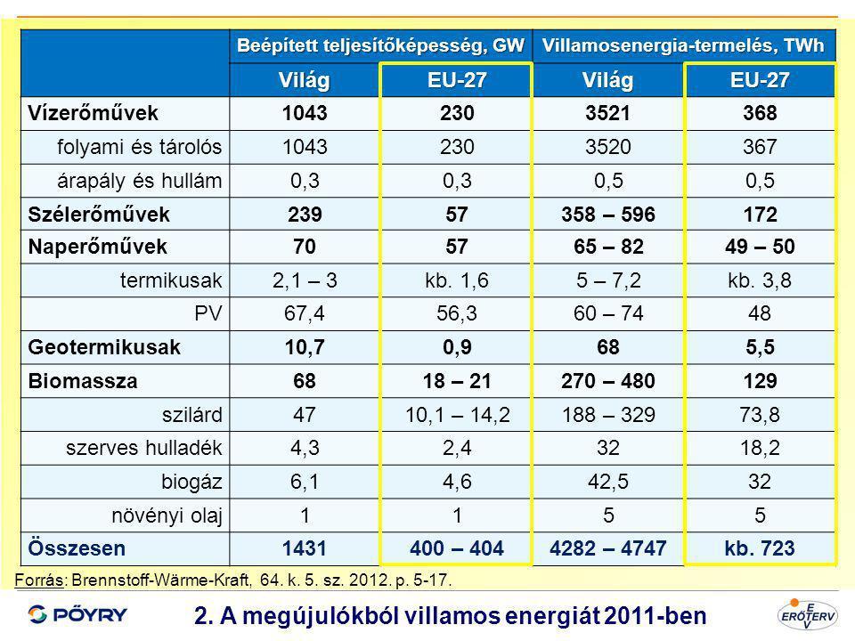 2. A megújulókból villamos energiát 2011-ben
