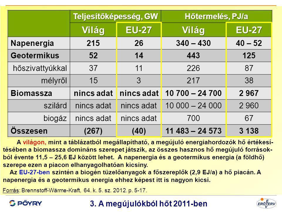 3. A megújulókból hőt 2011-ben