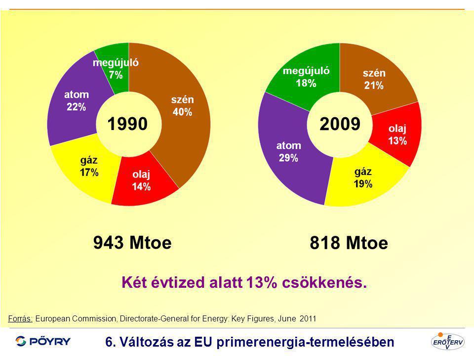 1990 2009 943 Mtoe 818 Mtoe Két évtized alatt 13% csökkenés.