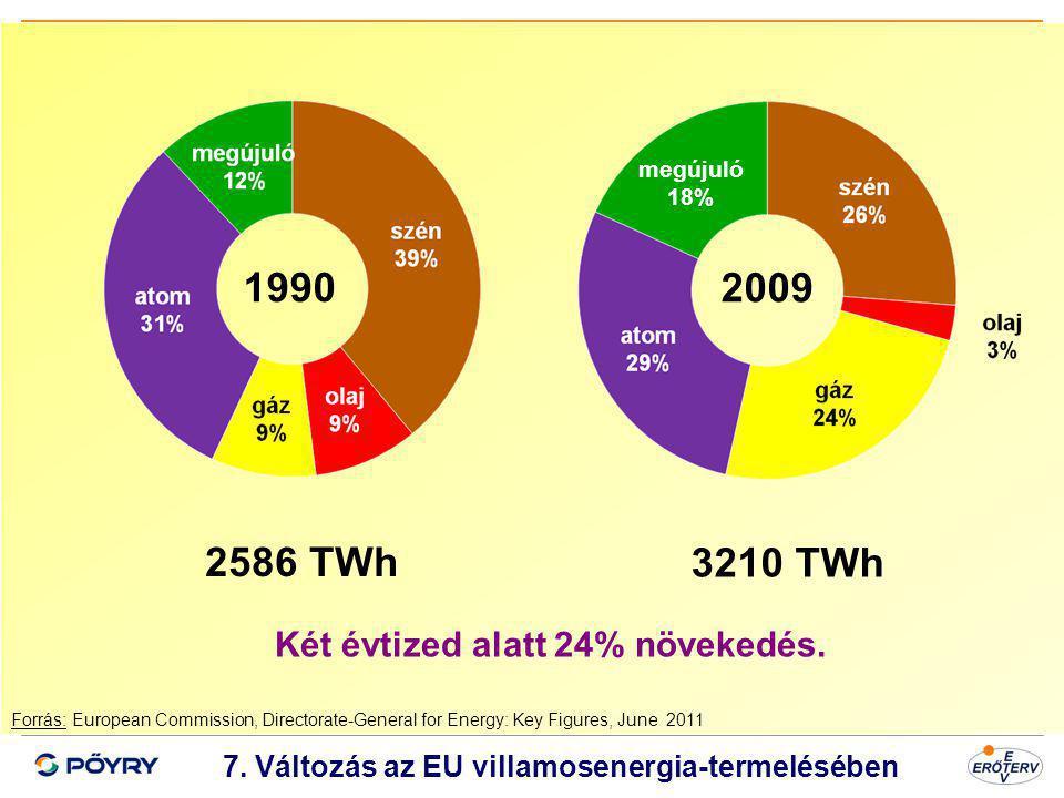1990 2009 2586 TWh 3210 TWh Két évtized alatt 24% növekedés.