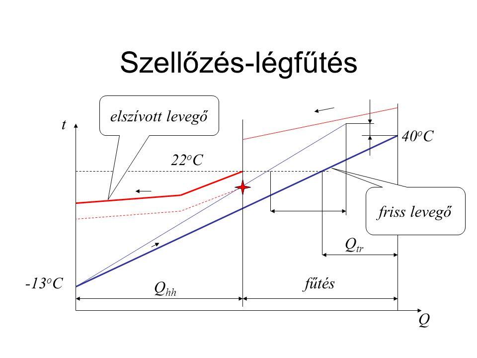 Szellőzés-légfűtés elszívott levegő t 40oC 22oC friss levegő Qtr -13oC