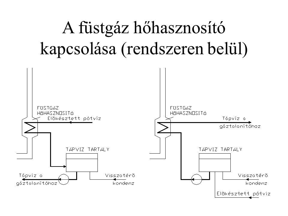 A füstgáz hőhasznosító kapcsolása (rendszeren belül)