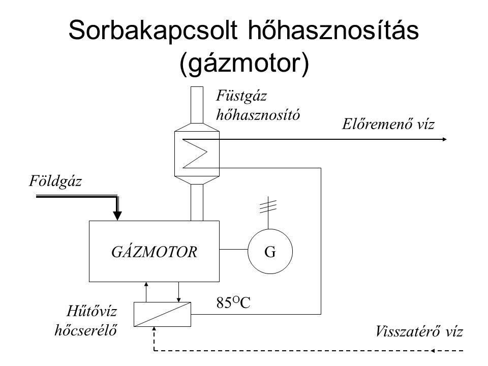 Sorbakapcsolt hőhasznosítás (gázmotor)